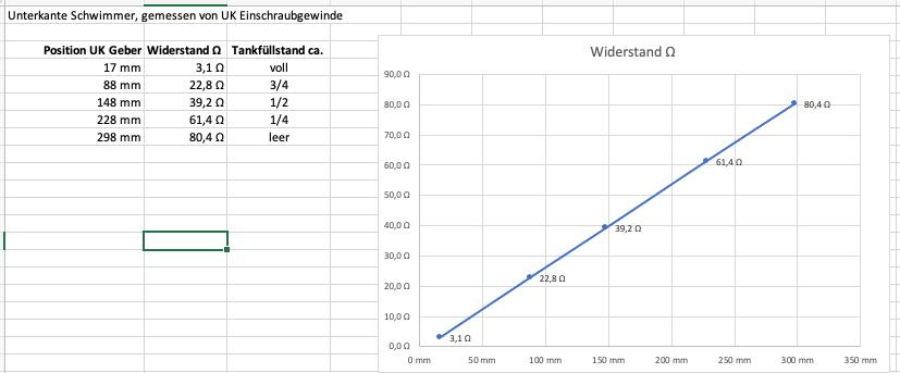 2021-10-11Tankgebermessung.png